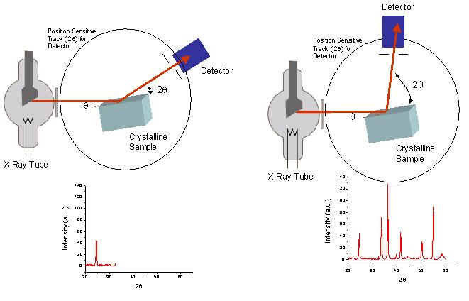 Heather bullen homepage below is a schematic diagram for a powder x ray diffractometer showing the rotating detector ccuart Image collections