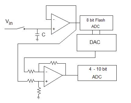 Successive Approximations on potentiometer diagram, computer input connection diagram, adc wiring-diagram, adc block diagram, how cable works diagram, usb clock data diagram, adc how it works, simple parallel high voltage wiring diagram, hardware basics diagram, adc circuit design, basic computer internal diagram,